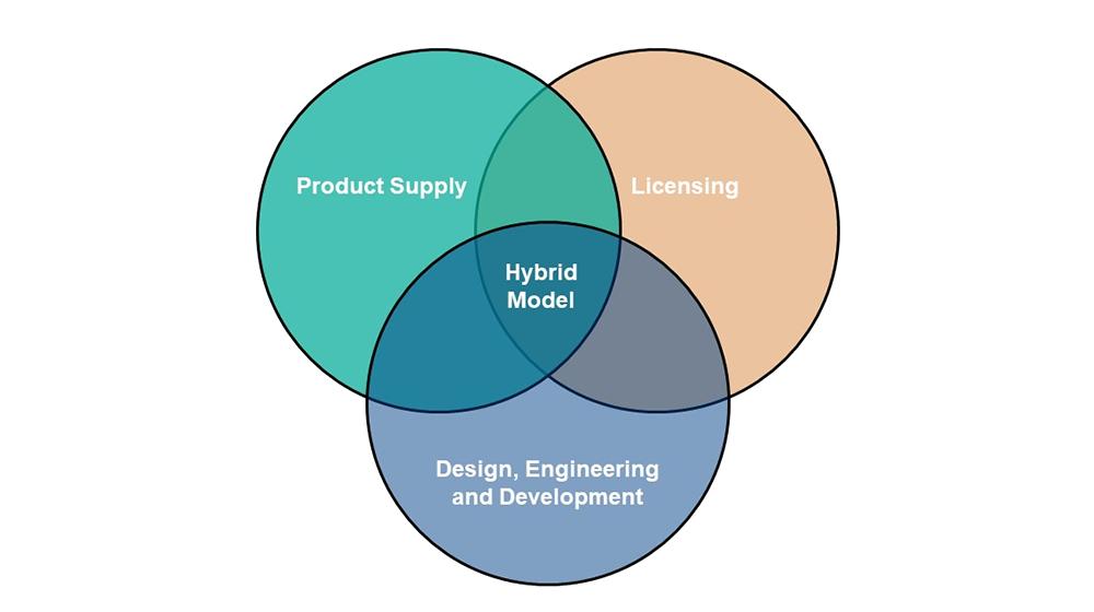 Technology Transfer & Licensing